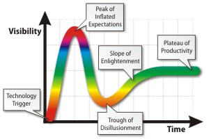 Gartner's Hype Cycle Graph